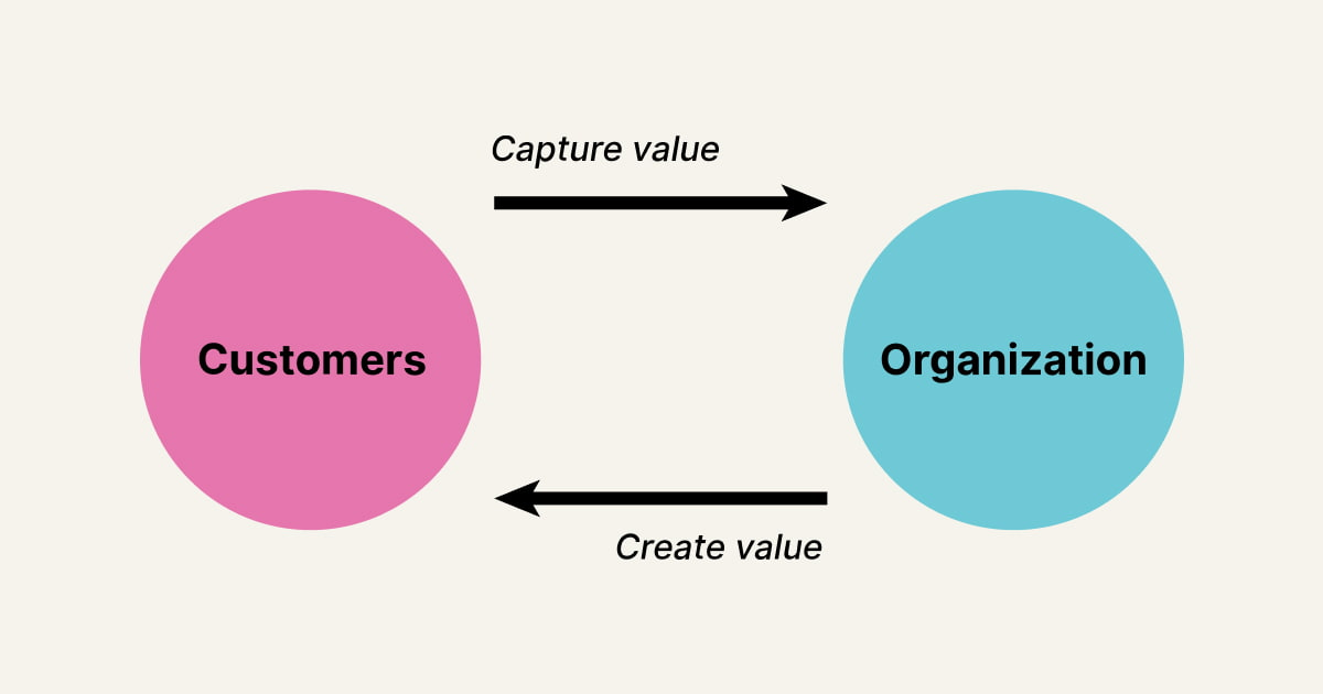 Value exchange diagram