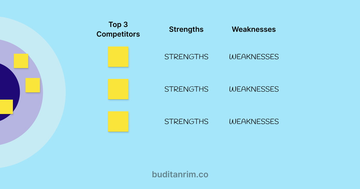 Competition strengths and weaknesses